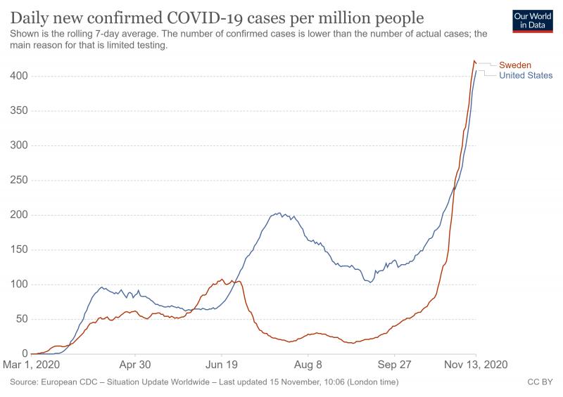 Cas confirmés de Covid-19 par million d'habitants aux États-Unis et en Suède (au 13 novembre 2020
