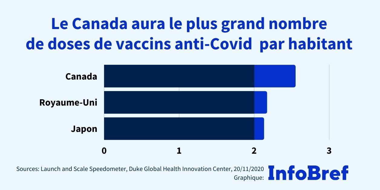 Covid-19: le Canada a réservé le plus de doses des trois vaccins les plus avancés en proportion de sa population