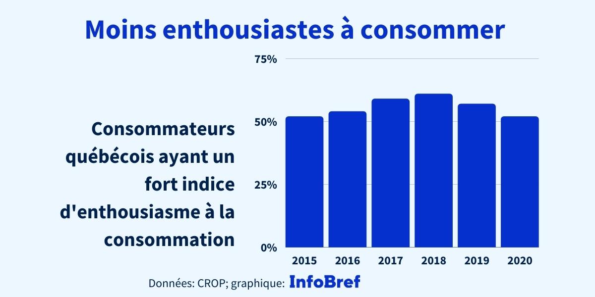 Les consommateurs québécois en 2021: prudents, moins attirés par les nouveautés, mais désireux d'acheter québécois