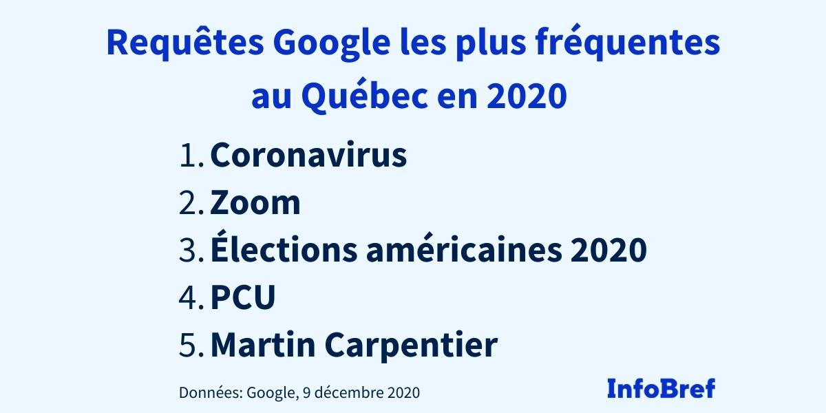 Voici les expressions les plus recherchées dans Google au Québec en 2020