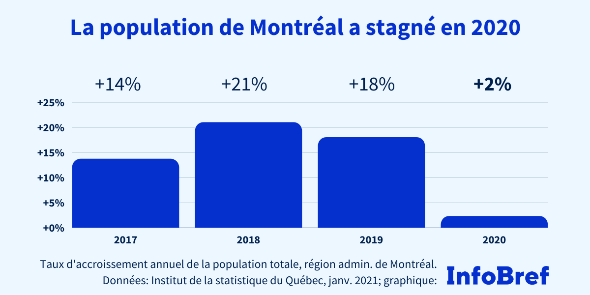 La pandémie a stoppé la croissance démographique à Montréal